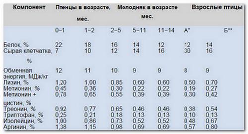 Рекомендуемые количества кормовых компонентов и энергии в рационах страусов разного возраста
