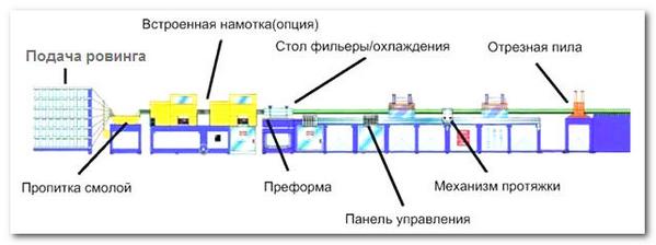 Оборудование для производства стеклопластиковой или базатопластиковой арматуры