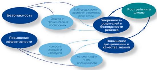 Смс информирование бизнес идеи бизнес план пример лаборатории