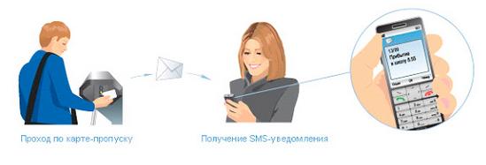 Информирование через SMS