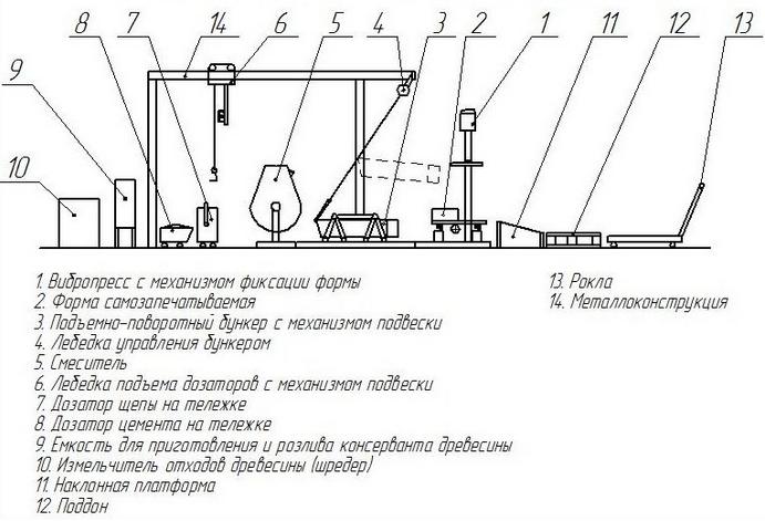 схема производства арболита