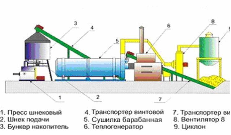 оборудование для переработки древесных отходов