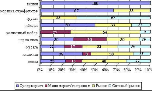 Различия ассортимента в разных категориях торговых предприятий