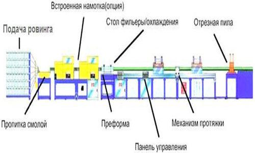 Схема производства композитной арматуры