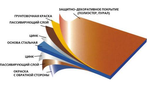 Строение металлочерепицы