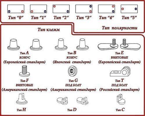 Типы полярности и клемм