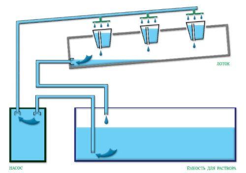 Схема установки для гидропоники