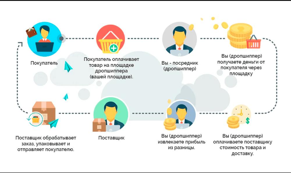 Схема бизнеса на товарах из Китая