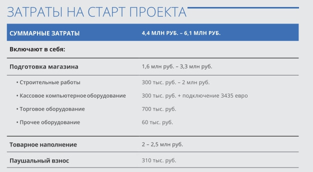 Затраты на старт проекта
