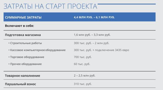 Затраты на старт проекта